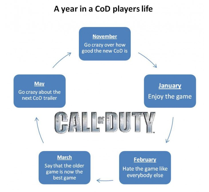 year_in_cod_gamers_life
